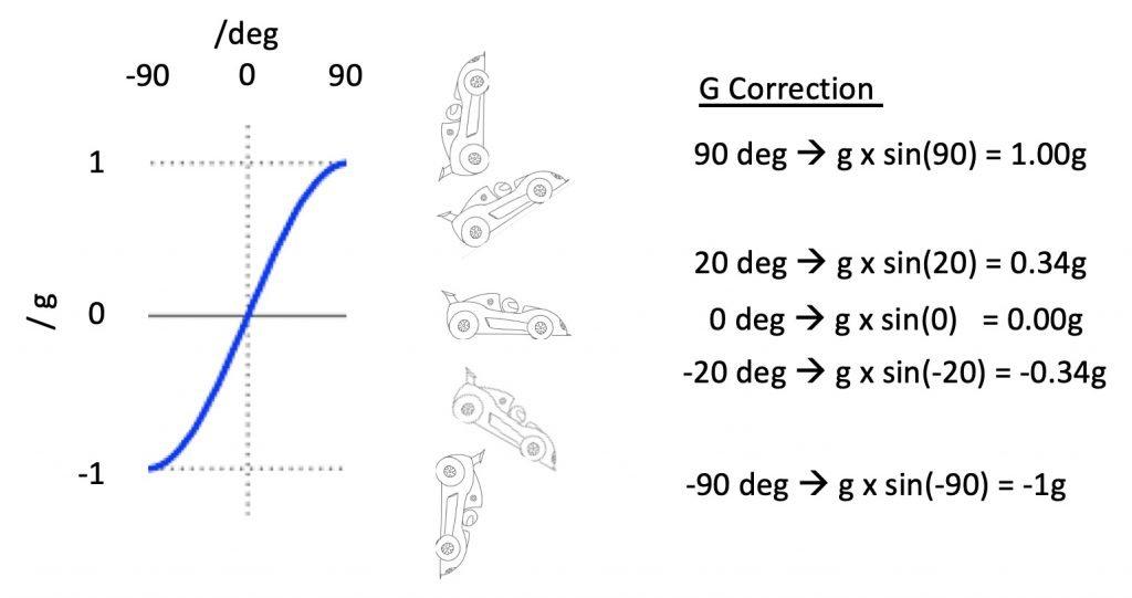 How hills affect racecar braking - g correction explained