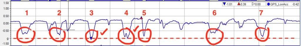 How hills affect racecar braking - long acc trace explained