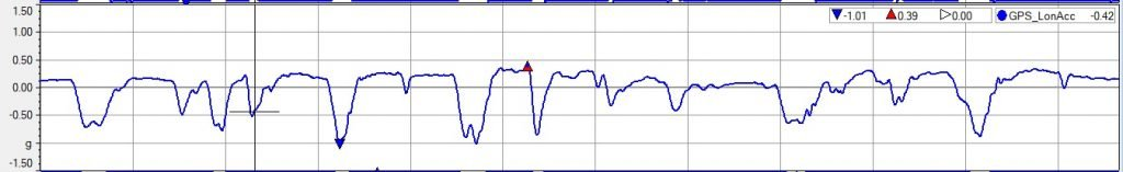 How hills affect racecar braking - long acc trace