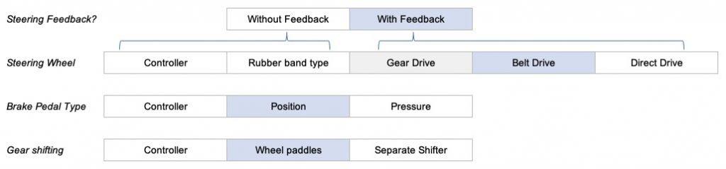 Beginners Sim Racing Kit List force feedback wheel