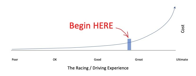 Beginners Sim Racing Kit List value chart
