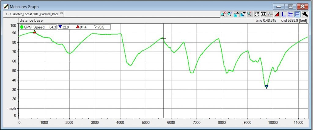 Measures Graph in AiM Race Studio